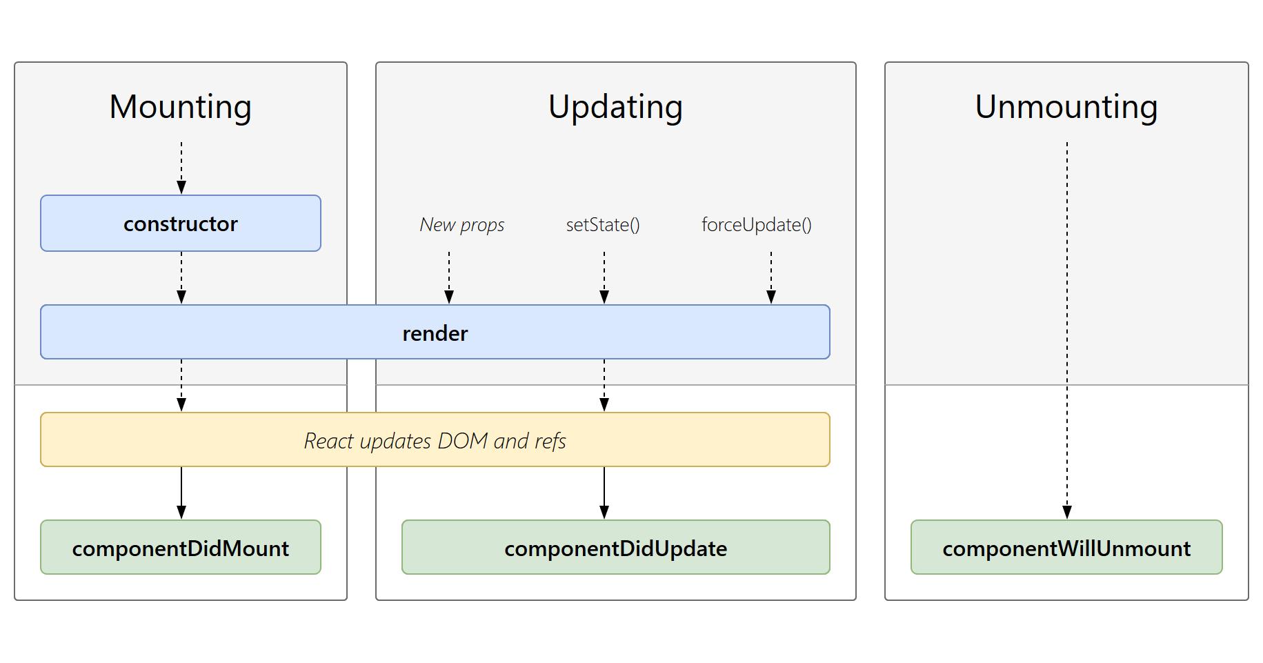 Ciclo de vida de los componentes de React